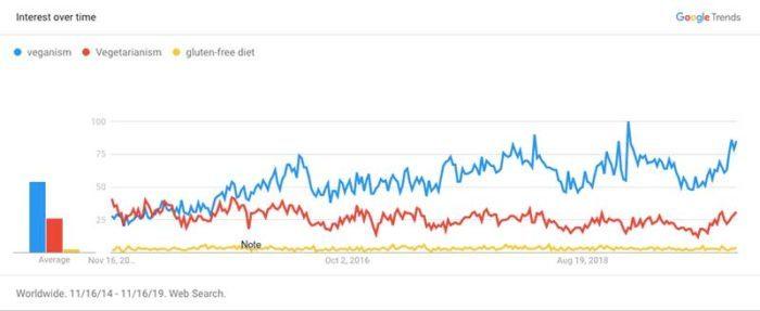 Vegan Trends